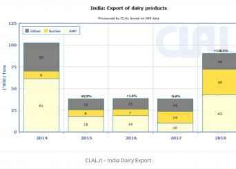 SMP and Butter export from India speeds up
